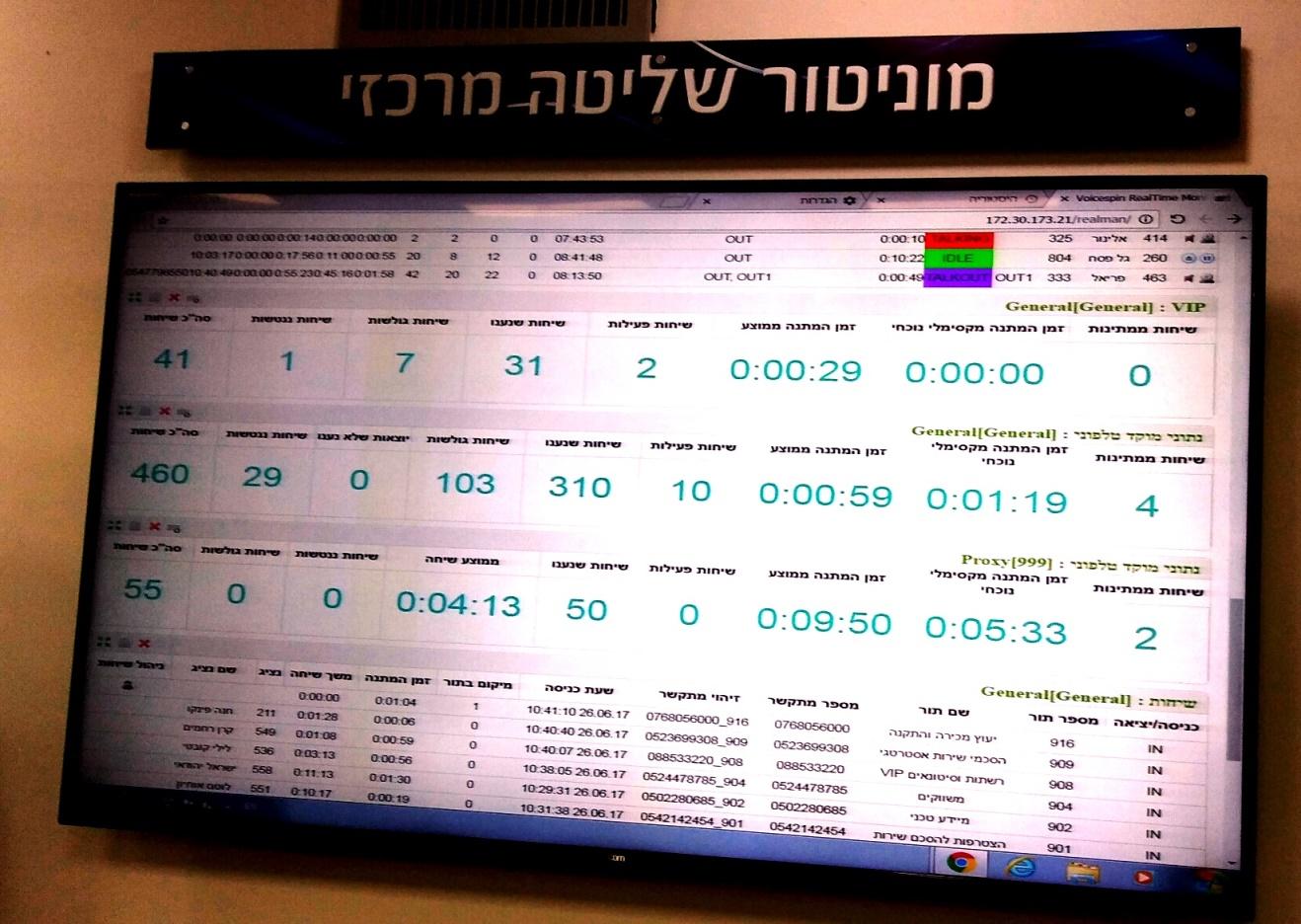 מסך המוניטור במרכז השליטה של בחולון המאפשר לדעת מה מצבו של כל מזגן שנרכש